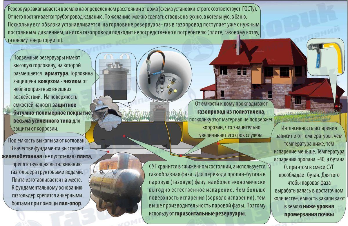Автономная газификация частного дома.