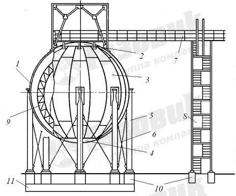 Схема сферического резервуара