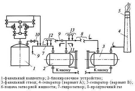 Схема сброса газов и паров в