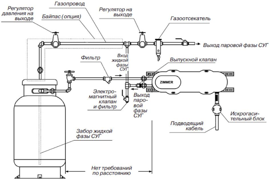 Примерная схема обвязки
