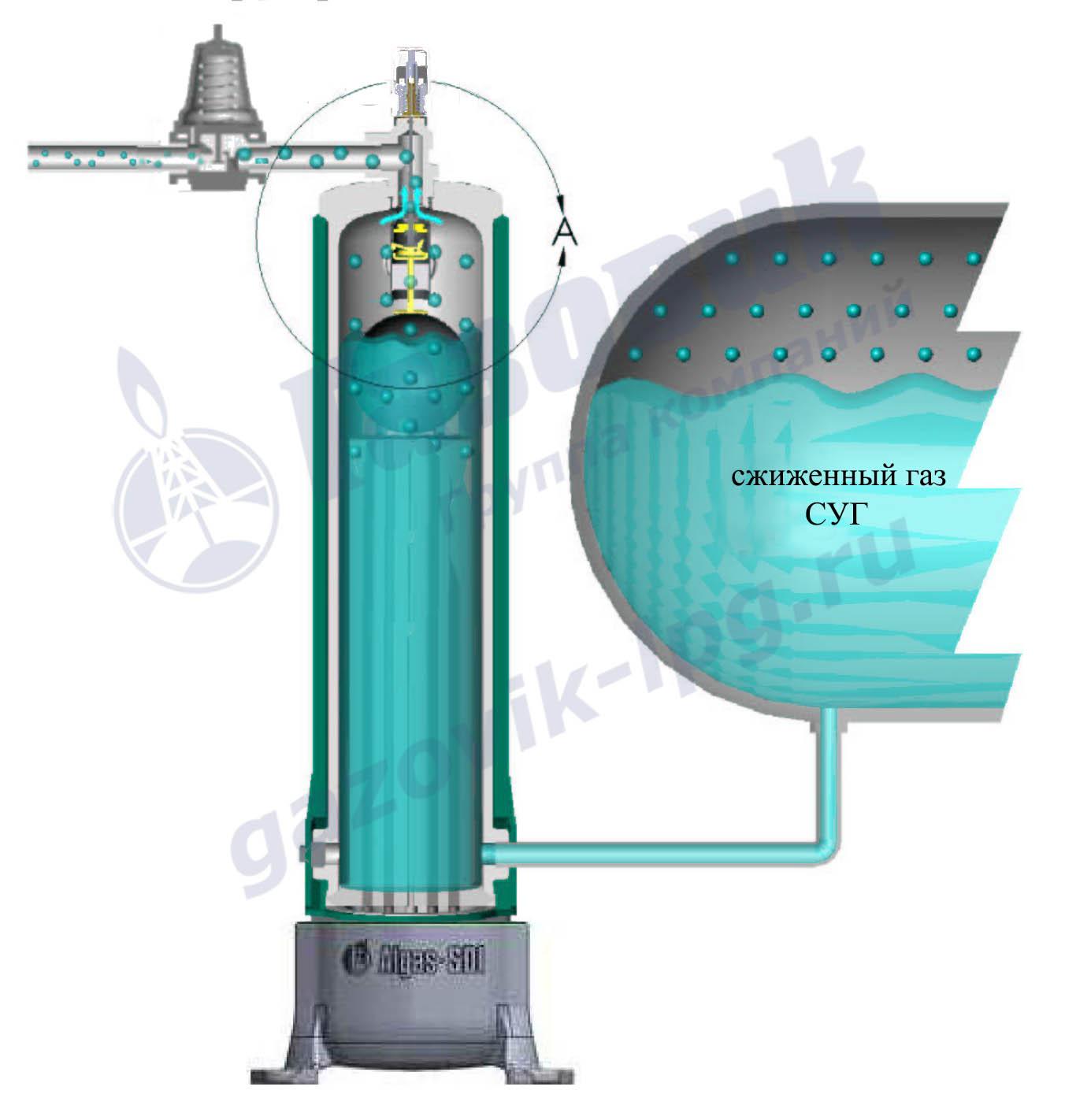 Теплообменники сжиженный газ Кожухотрубный испаритель WTK SFE 390 Калининград