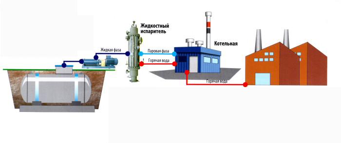 схема оборудования подземного газохранилища русских соискателей найти